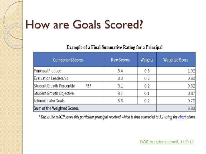 How are Goals Scored?
