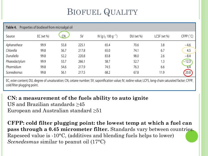 Biofuel Quality