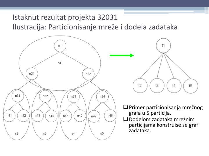 Istaknut rezultat projekta 32031