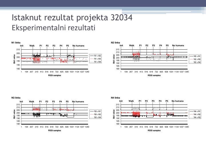 Istaknut rezultat projekta 32034
