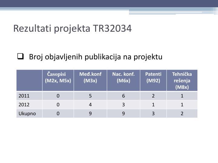 Rezultati projekta TR32034
