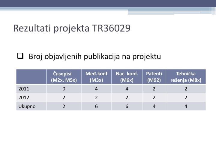 Rezultati projekta TR36029