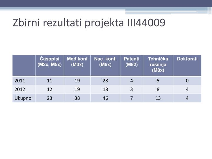 Zbirni rezultati projekta III44009