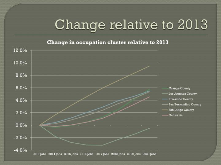 Change relative to 2013