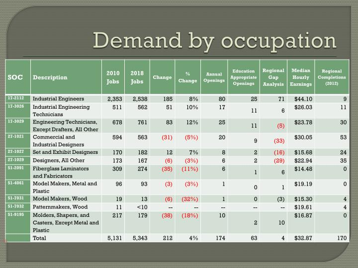 Demand by occupation