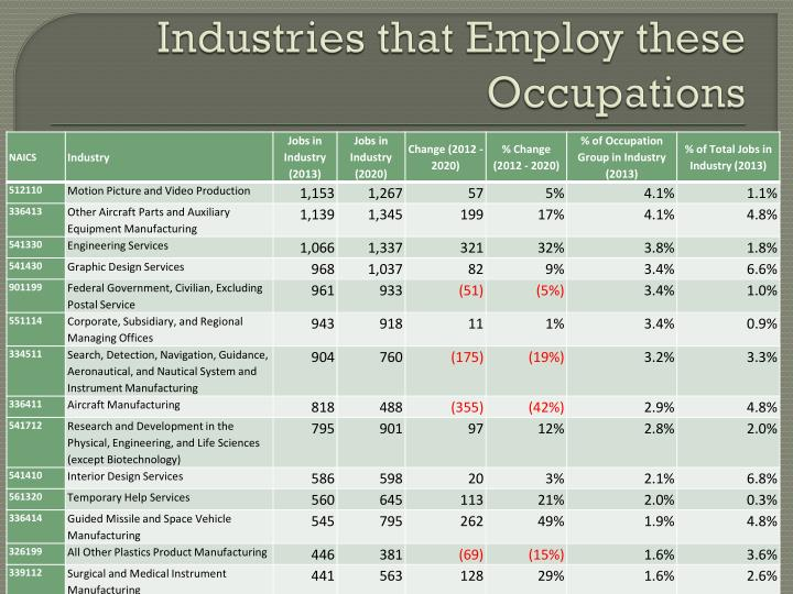 Industries that Employ these Occupations