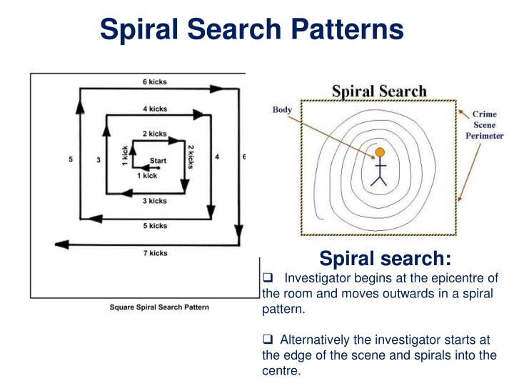 Spiral Search Patterns