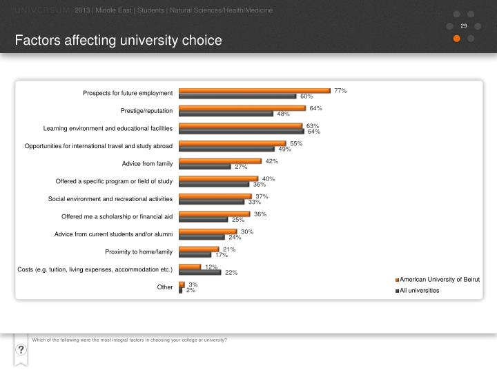 Which of the following were the most integral factors in choosing your college or university?