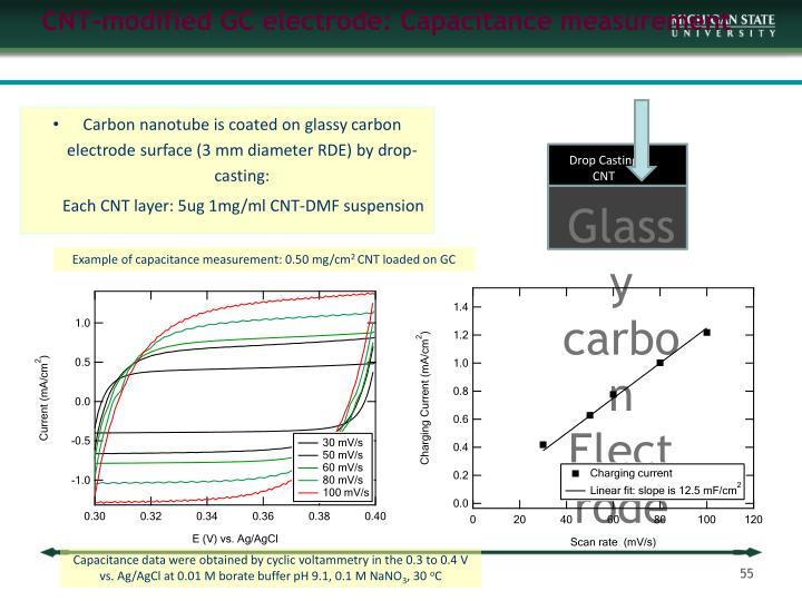 CNT-modified GC electrode: Capacitance measurement