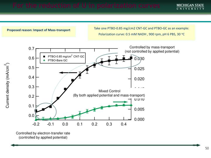 For the reduction of U in polarization curves