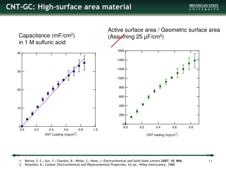 CNT-GC: High-surface area material