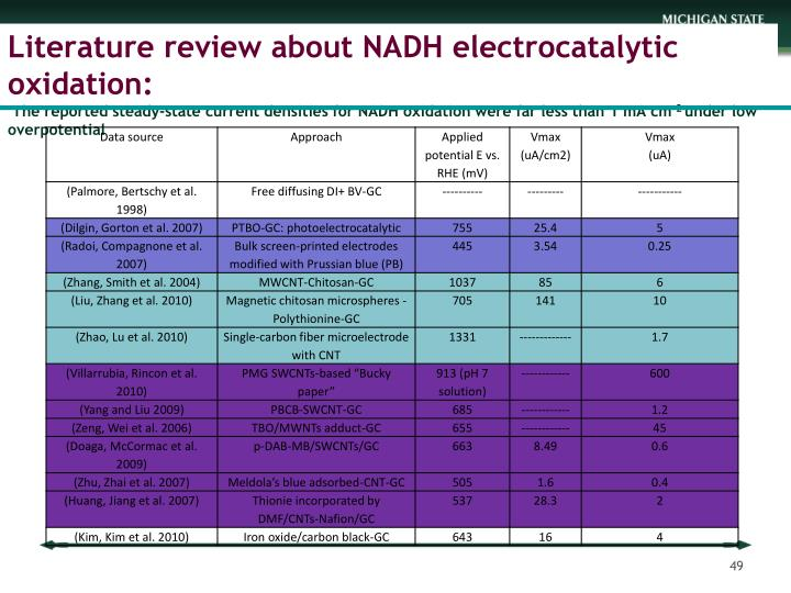 Literature review about NADH electrocatalytic oxidation: