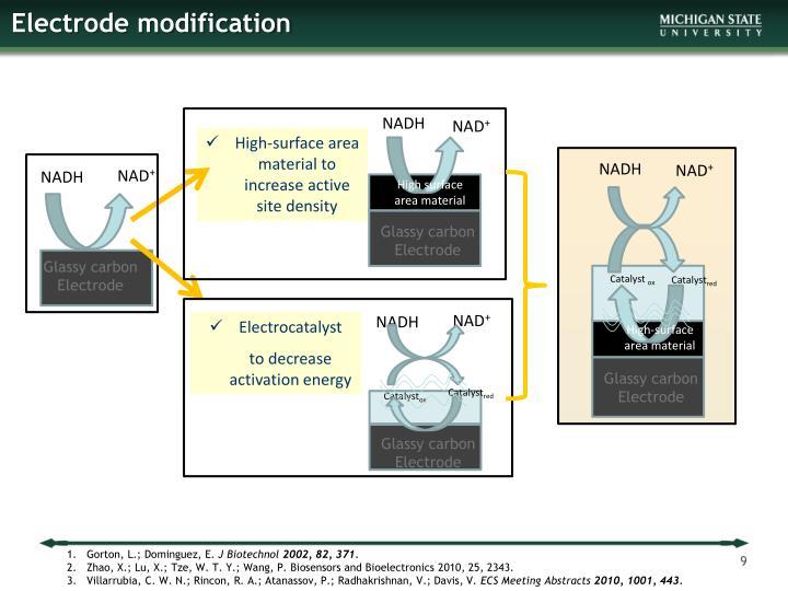 Electrode modification