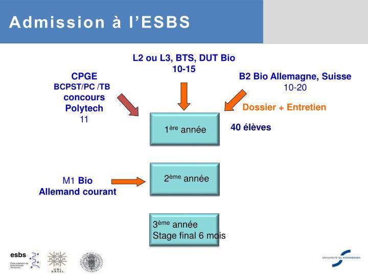 Admission à l'ESBS