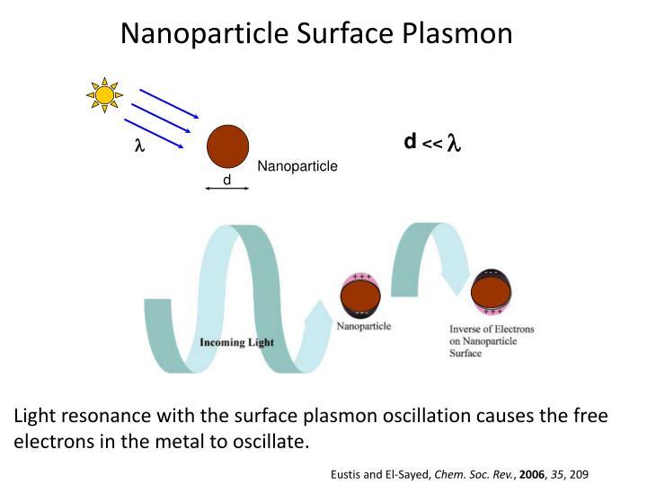 Nanoparticle Surface Plasmon