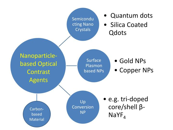 Nanoparticle-based Optical Contrast Agents