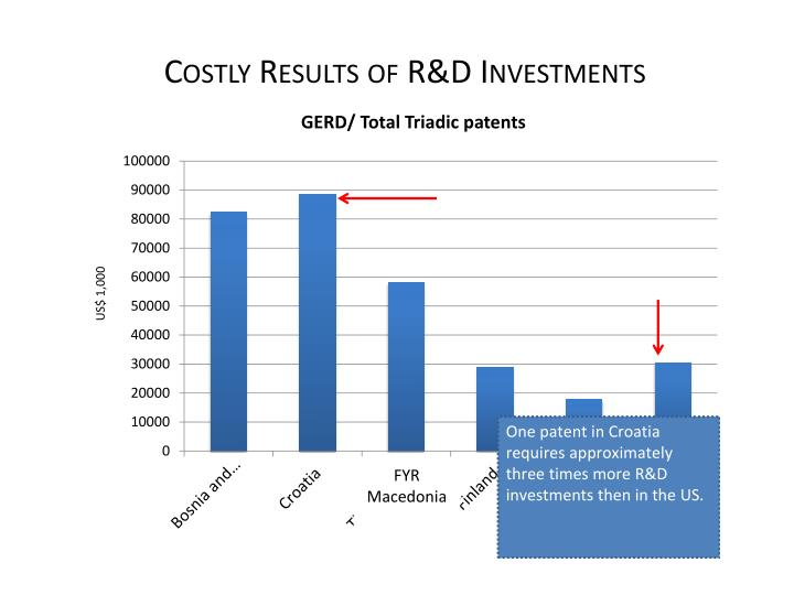 Costly Results of R&D Investments