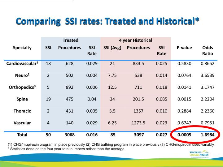 Comparing  SSI rates: Treated and Historical*