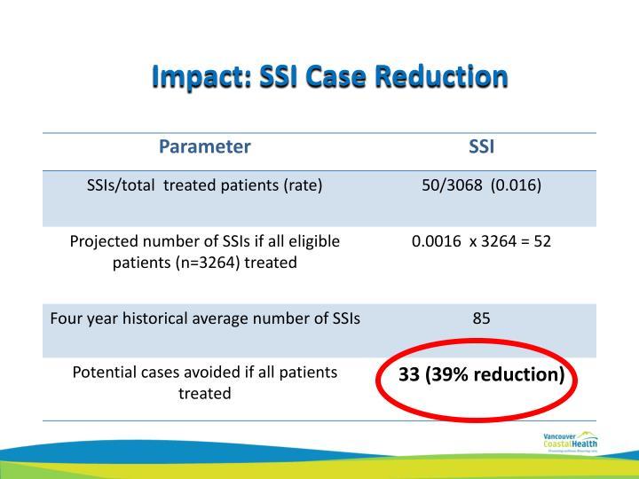 Impact: SSI Case Reduction