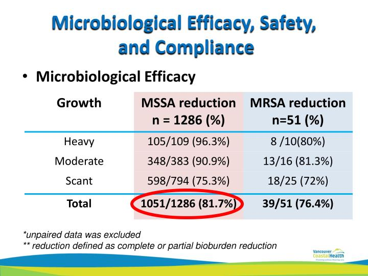 Microbiological Efficacy, Safety,