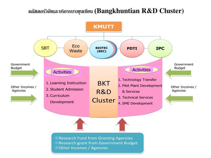 คลัสเตอร์วิจัยและบริการบางขุนเทียน (