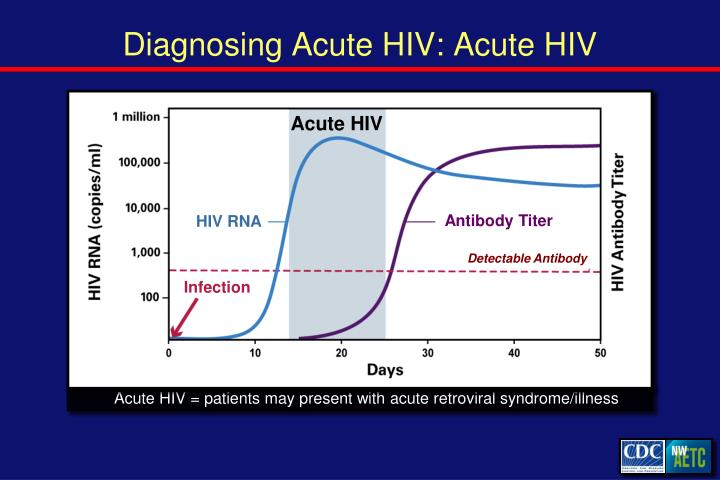 Diagnosing Acute HIV: Acute HIV