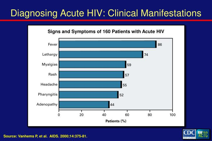 Diagnosing Acute HIV: Clinical Manifestations