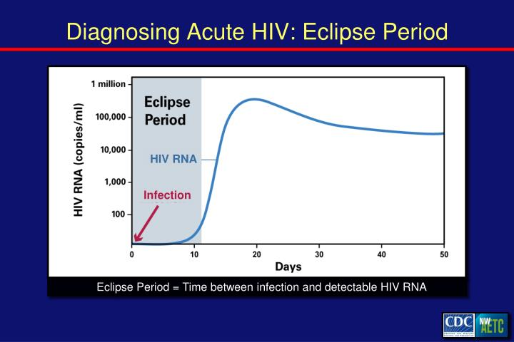 Diagnosing Acute HIV: Eclipse Period