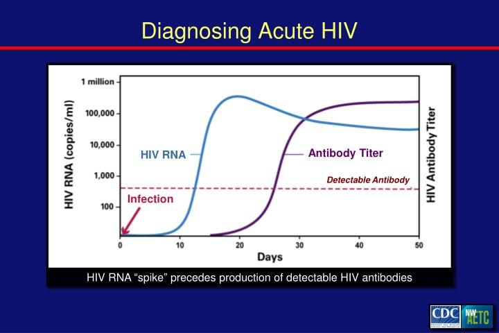 Diagnosing Acute HIV