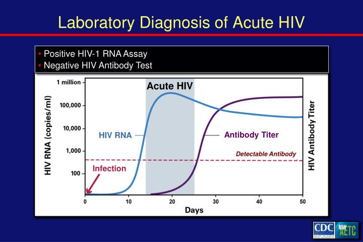 Laboratory Diagnosis of Acute HIV