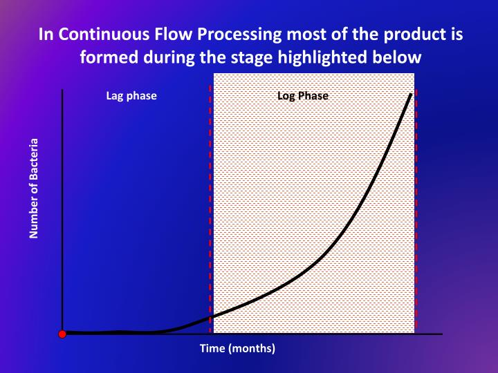In Continuous Flow Processing most of the product is formed during the stage highlighted below