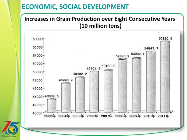 economic, social development