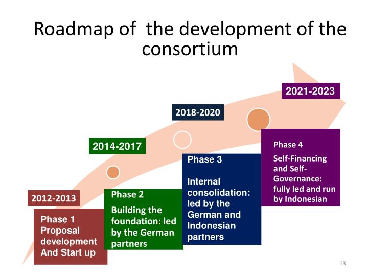 Roadmap of  the development of IURC-GH