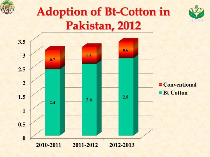 Adoption of Bt-Cotton in Pakistan, 2012