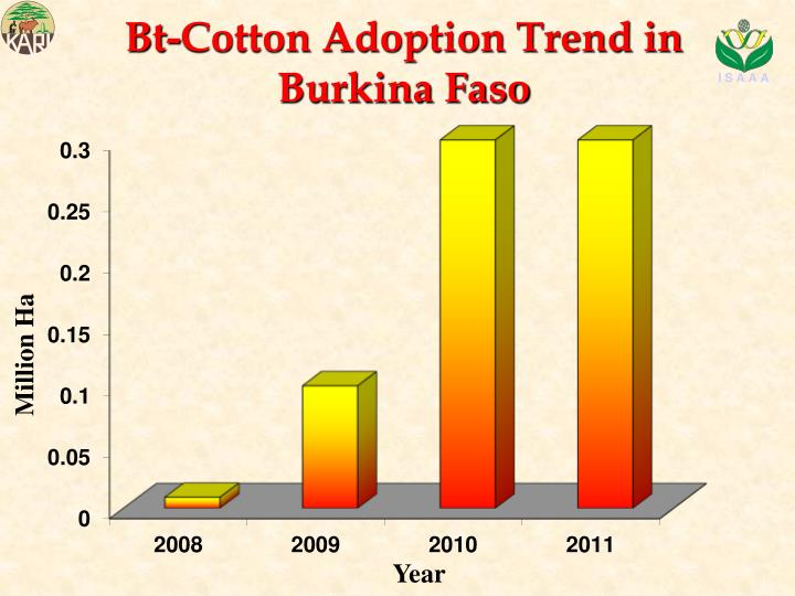 Bt-Cotton Adoption Trend in