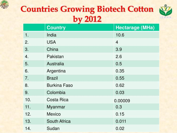 Countries Growing Biotech Cotton