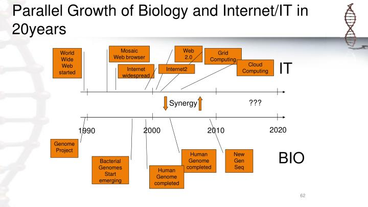 Parallel Growth of Biology and Internet/IT in 20years