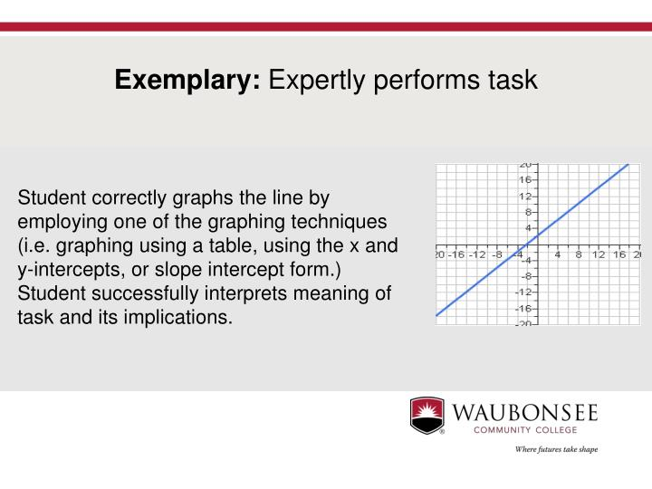 Student correctly graphs the line by employing one of the graphing techniques (i.e. graphing using a table, using the x and y-intercepts, or slope intercept form.) Student successfully interprets meaning of task and its implications.