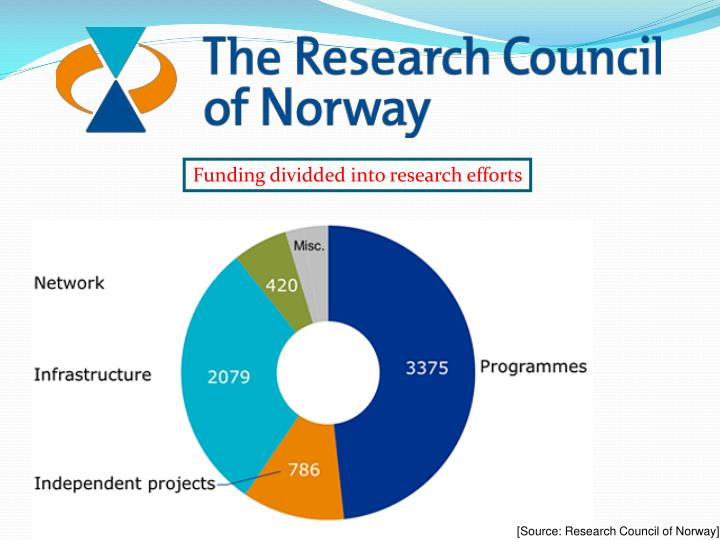 Funding dividded into research efforts
