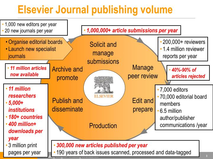Organise editorial boards