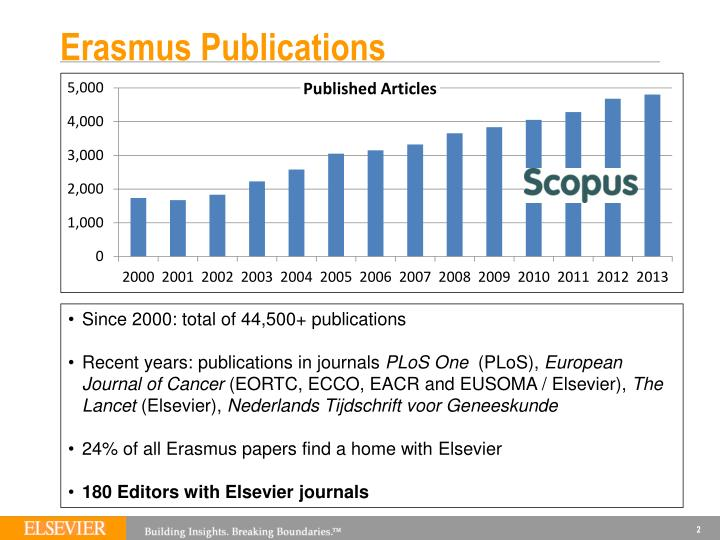 Erasmus Publications
