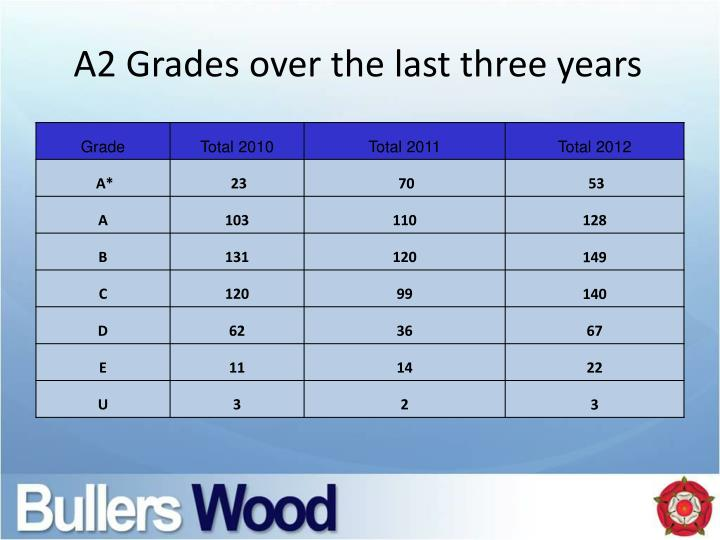 A2 Grades over the last three years