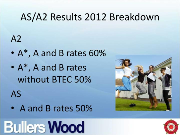 AS/A2 Results 2012 Breakdown