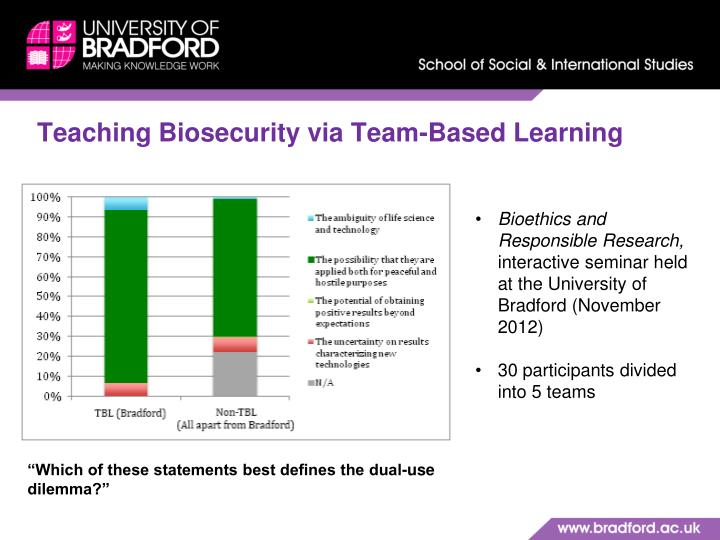 Teaching Biosecurity via Team-Based Learning