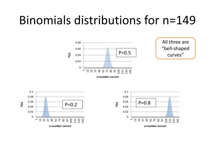 Binomials distributions for n=149
