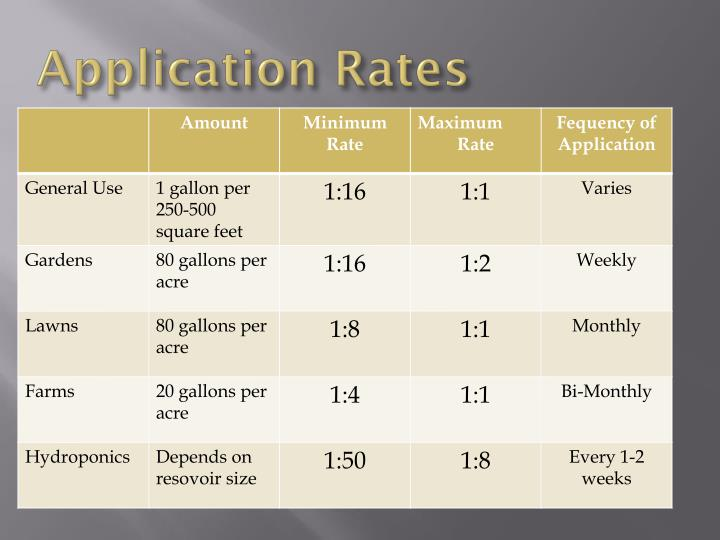 Application Rates