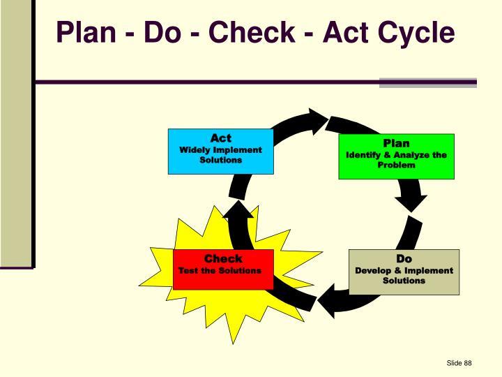 Plan - Do - Check - Act Cycle