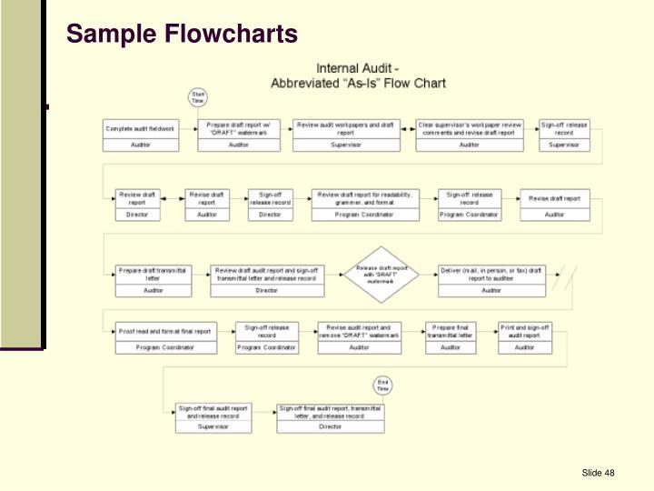 Sample Flowcharts