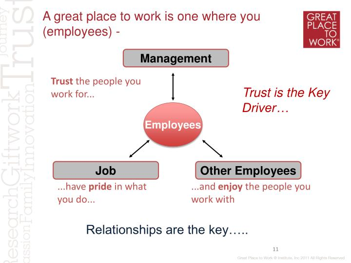 A great place to work is one where you (employees) -