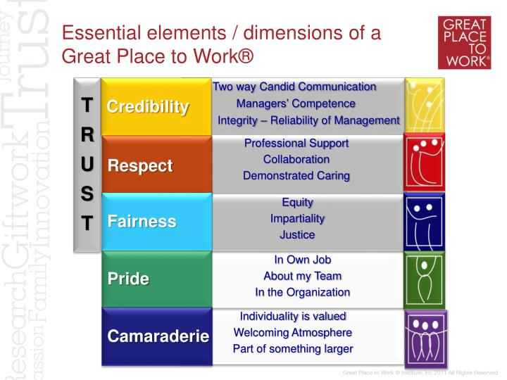 Essential elements / dimensions of a Great Place to Work®